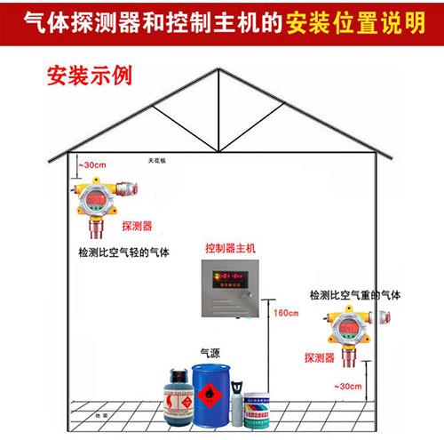 CO气体变送器安装位置