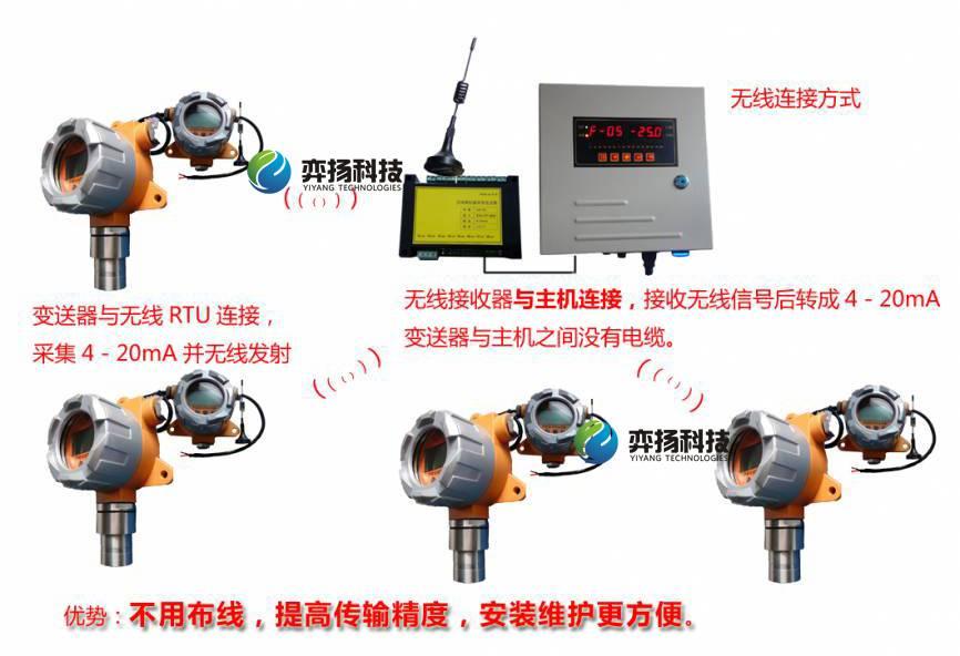 无线硫化氢探测器HSCY-H2S