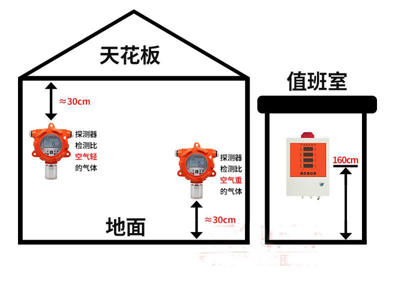 燃气报警器安装位置选择